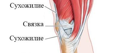Повреждение сухожилий и связок